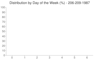 Distribution By Day 206-209-1987